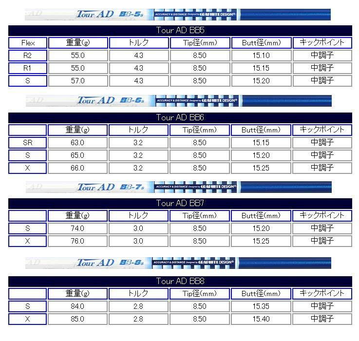 GraphiteDesignグラファイトデザインTourAD BB リシャフト工賃込