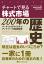 チャートで見る株式市場200年の歴史チャートデミルカブシキシジョウニヒャクネンノレキシ-【電子書籍】