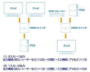 HDMI���ش�2�ݡ���ʬ�۴�HDMI������å��ҤȤĤǤ����ڴ����Ÿ�����2����→1����/1����→2����������б�