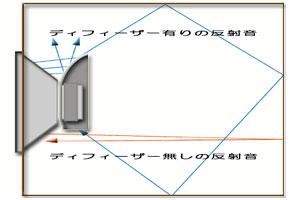 音質改善商品です!DF-13(2枚)スピーカー...の紹介画像3
