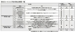 [JF-20-T]リクシル[LIXIL/INAX]交換用浄水カートリッジ[5物質標準除去タイプ][JF-20x3個入り]【送料無料】