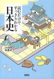 日本历史清楚表明仅仅通过阅读[【】読むだけですっきりわかる日本史 [ 後藤武士 ]]