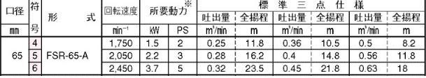 川本ポンプ【FSR-65-A】【FSR65A】...の紹介画像2