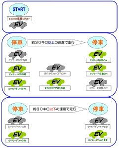車速連動EVボタン制御装置