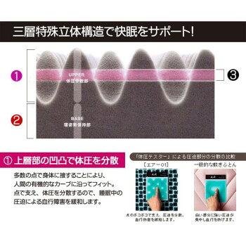 【送料無料】「SLEEPforWINAiR」西川国産三層構造特殊立体構造コンディショニングマットレスシングル8×97×195cm