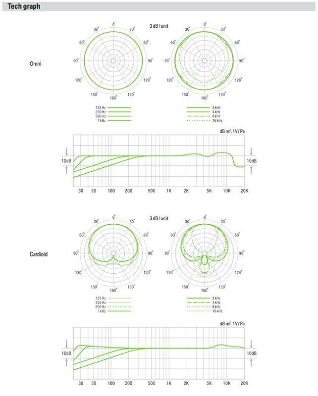 LEWITT ( ルウィット ) LCT340 ◆ コンデンサーマイク【LCT340】 [ 送料無料 ] ◆ for アコースティック楽器・パーカッション等