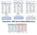 【送料無料】スポーツ メモリアル カード オーマティックシーズンチームセットチームピック