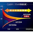 サンワサプライ エンハンスドカテゴリ6LANケーブル(ライトブルー・2m) KB-T6EPK-02LB【代引不可】【パソコングッズ館】