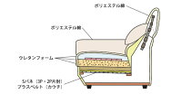 【受注生産商品】3P2P片肘3Pカウチの3サイズフルカバーリングソファ背クッションが変形するシステムソファ3人掛けモダンデザインの3PソファカウチソファKALEN-3PCL水洗いできるウォッシャブル生地