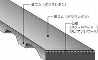 バンドー化学 L形 シンクロベルト 510L200U ウレタン 【愛知県】