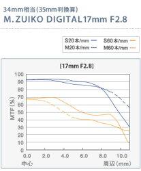 OLYMPUS_M.DIGITALZUIKO_17mmF2.8パンケーキレンズ
