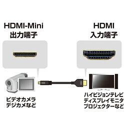 ����掠�ץ饤KM-HD22-15HHDMI�ߥ�(Type-C)-HDMI(Type-A)�����֥�1.5m��2~3�Ķ�����ȯ����(����ؤϥץ饹���å��ѥå��������˴�����ȯ��)