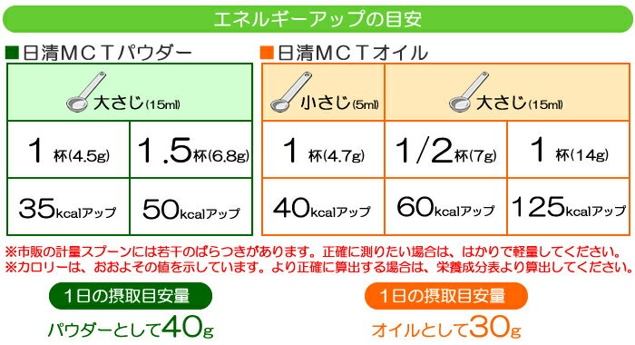 ●中鎖脂肪酸油100%● 日清MCTオイル 4...の紹介画像3