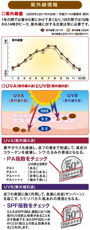 【ビオレ】さらさらUVパーフェクトミルク(日焼...の紹介画像2