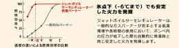 ジェットボイル(JETBOIL)/SUMO/ストーブ/コンロ/ガス/キャンプ/ツーリング/登山/トレッキング/モンベル/アウトドア