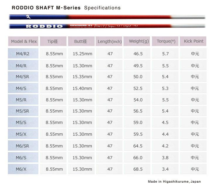 Roddio(ロッディオ) M-Series ウッド用シャフト 長尺対応 リシャフト工賃込