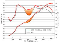 APEXiフルエキゾーストシステムトヨタ86ZN6用(143-T001J)