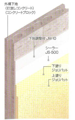 外構専用下地調整材JM-1012kg塗料販売