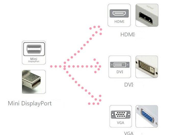 【送料無料】3in1 Mini Display...の紹介画像3