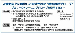 """【送料無料】【トレーニンググラブ】【オレンジxブラックのカラーリングがカッコイイ!】守備力強化に特化して設計された""""特別モデル""""硬式・軟式兼用プロマークトレーニンググローブ"""