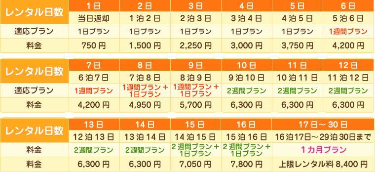 WiFi レンタル 90日 プラン「 ソフトバ...の紹介画像3