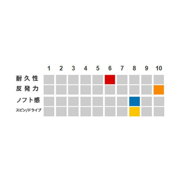 【テニス ストリング(ロール他) ゴーセン】ウ...の紹介画像2
