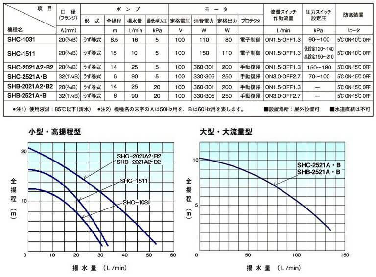 三相電機 給湯加圧ポンプ SHB-2021A2 農業/SHB-2021B2 ホース メカニカルシールタイプ [給水ポンプ 電動ポンプ 排水ポンプ 給湯器]:S.S.N【送料無料】受水槽や電気温水器から給湯器末端水栓への給水給湯に