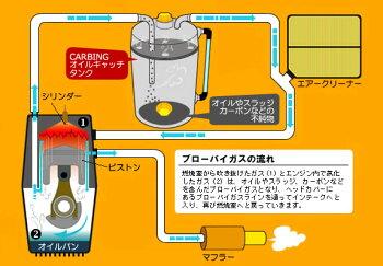 NEW!汎用オイルキャッチタンクのシステム図