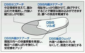 SORBO(ソルボ) DSISソルボベースボー...の紹介画像3