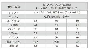 ウエッジ3本セットツルテンパー社シャフト【ゴルフクラブ楽天市場】