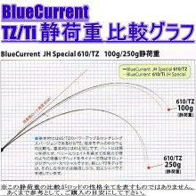 YAMAGABlanks(ヤマガブランクス)BlueCurrentTZ(ブルーカレントTZ)JigHeadSpecial610/TZ(ジグヘッドスペシャル610/TZ)【アジングロッド】