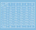 ★最大P22倍★ 7/14-7/21【全国配送可】-ピペット 連続分注タイプ チップ 2.5mL DLAB 型番17900034  JAN4...