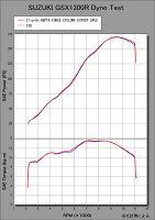 スリップオンマフラーYOSHIMURAヨシムラスリップオンHEPTAFORCEサイクロンEXPORTSPEC政府認証SMS(メタルマジックカバー/ステンレスエンドタイプ)/重量(STD14.5kg):7.6kg