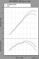 YOSHIMURAヨシムラフルエキゾーストマフラー手曲チタンサイクロンLEPTOS政府認証TTB(チタンブルーカバー)/重量(STD11.8kg):4.6kgCB1300スーパーボルドール