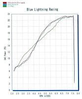 EASYRIDERSイージーライダースフルエキゾーストマフラードラッグパイプマフラー&I-CON2セットDRAGSTAR400[ドラッグスター]:DRAGSTAR400CLASSIC[ドラッグスタークラシック]
