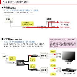 【メール便送料無料】ケーブル付分波器4C分波器地デジBSCS