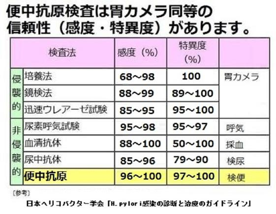 【セット割】胃・ 大腸がん検査キット( 便潜血...の紹介画像3