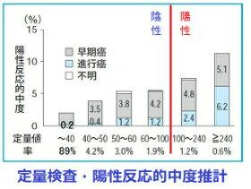 【メール】郵送大腸がん検査(便潜血検査・2日法...の紹介画像2