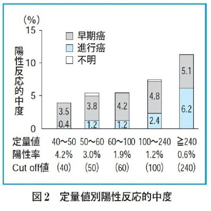 【定量型・メール】郵送大腸がん検査(便潜血検査...の紹介画像2