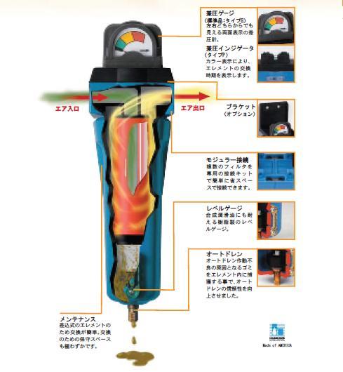 【代引不可】 セイロアジアネット マイクロミストフィルタ 油とりくん SA-100-3/8-G 【メーカー直送品】