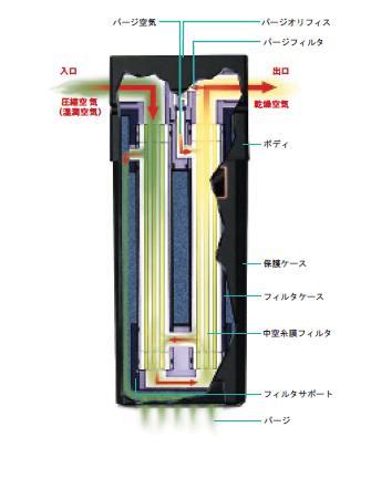 【代引不可】 セイロアジアネット 膜式ドライヤ 湿気とりくん SK-170 【メーカー直送品】
