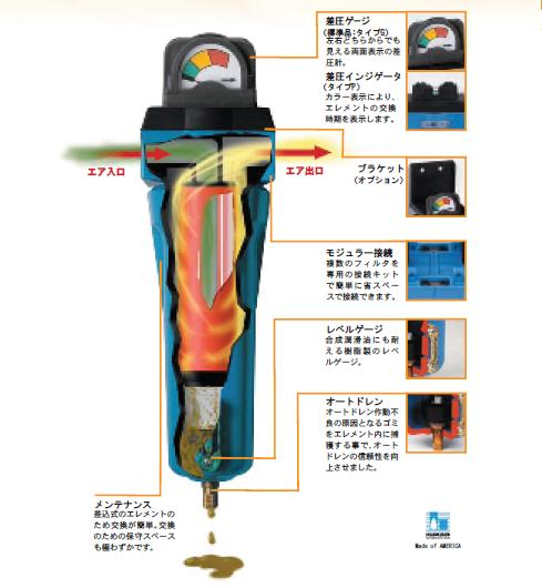 【代引不可】 セイロアジアネット マイクロミストフィルタ 油とりくん SU-720-1-1/2-G 【メーカー直送品】