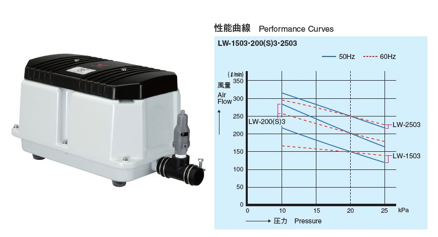安永【LW-2503】電磁式エアーポンプ3相200V