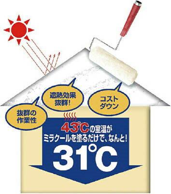 ミラクール 遮熱塗料 SWセット 17平方m用 クールホワイト
