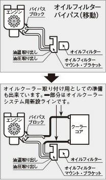 【★送料無料】 【キノクニ】オリジナル OFバイパスKIT(3)(KFB-0190B、オリジナル オイルフィルターバイパスKIT(3))