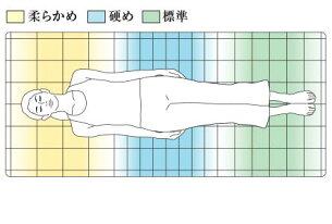 【浅田真央さんカレンダー進呈中】エアウィーヴ四季布団和匠シングル高反発マットレス厚さ8cm