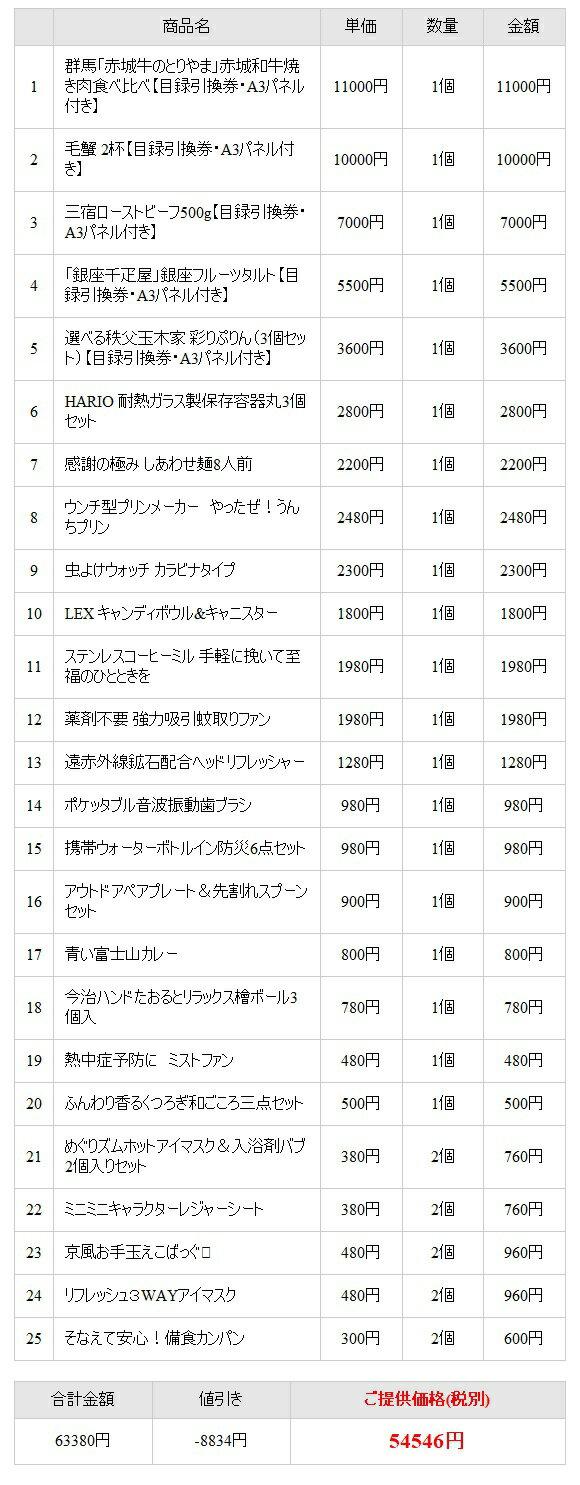 楽天市場】忘年会 景品セット 【jtb旅行券で行こう!選べるディズニー