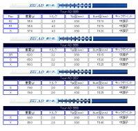 【カスタムオーダー】BBDV7FW(ステンレス)+TourADBB