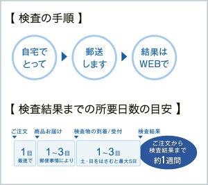 【検査の手順】[自宅でとって]→[郵送します]→[結果はWEBで]【検査結果までの所要日数の目安】ご注文から検査結果まで約1週間
