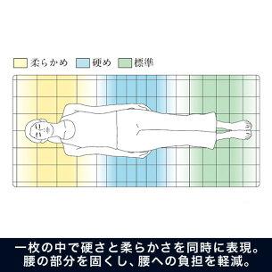 《抜群の体圧分散》と《寝返り特性》エアウィーヴS-LINEシングルairweave【マットレスパッド】